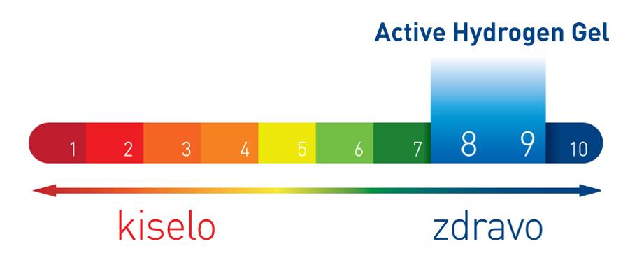 Active Hydrogen Gel bazna skala